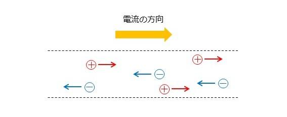 電流の方向