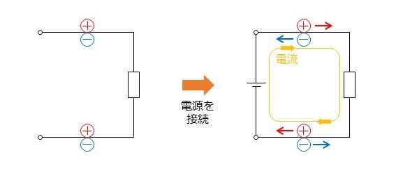 電流と電荷の移動